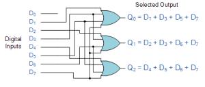 Binary Encoder and Decoder – Electronics Post