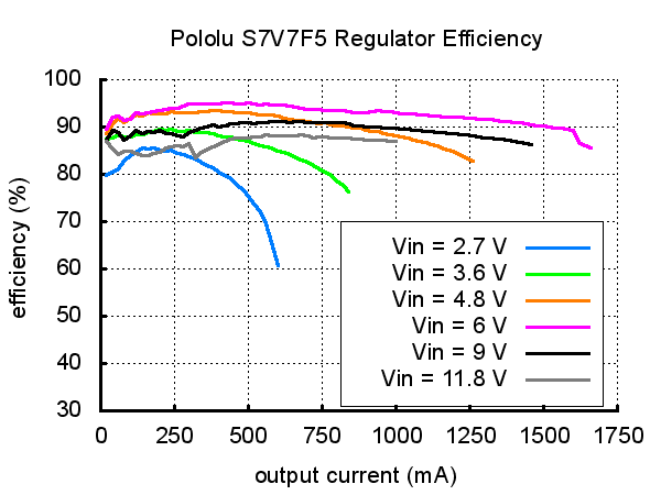 Regulador de Voltaje 5V Step-UpStep-Down - S7V7F5 Pololu (6)