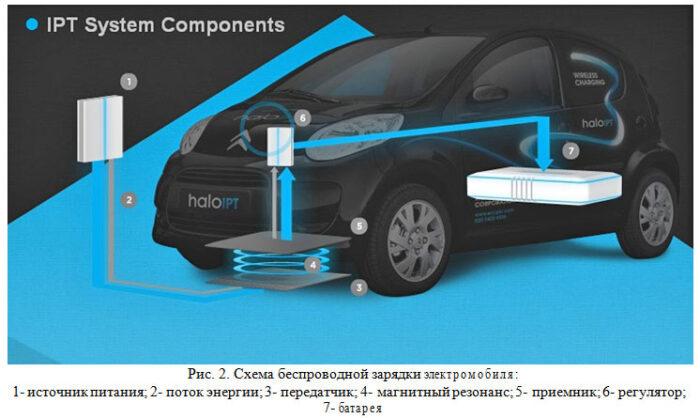 Схема беспроводной зарядки электромобиля