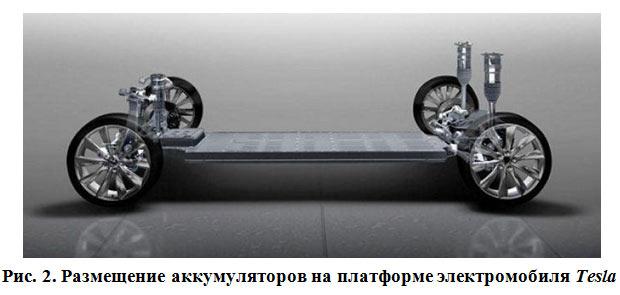 аккумуляторы в автомобиле тесла