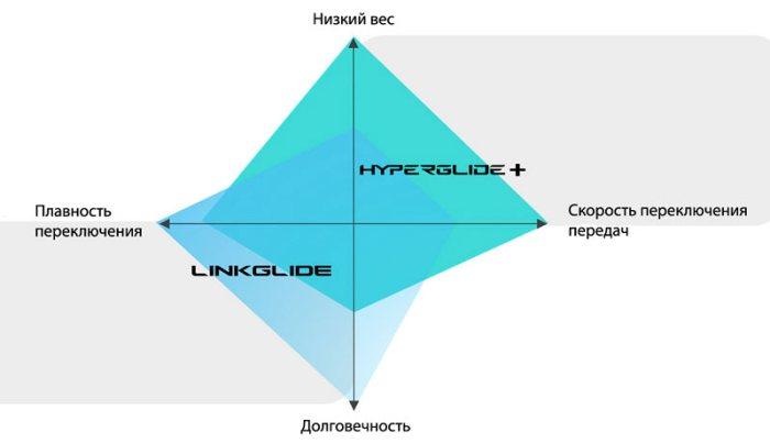 Особенности трансмиссии LINKGLIDE