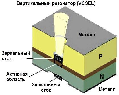 Lazernye diody s vertikalnym rezonatorom