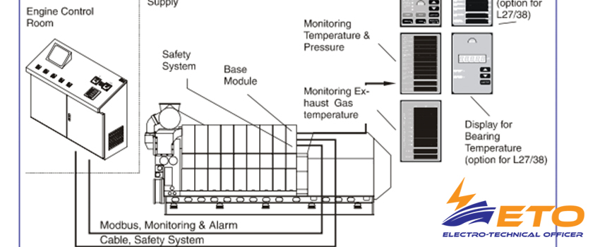 Main protection and safety system of ship generator