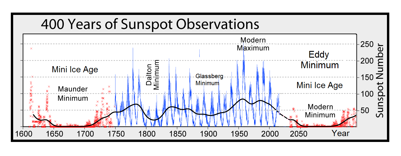 https://i1.wp.com/electroverse.net/wp-content/uploads/2018/11/GSM-and-Sunspots.png?ssl=1