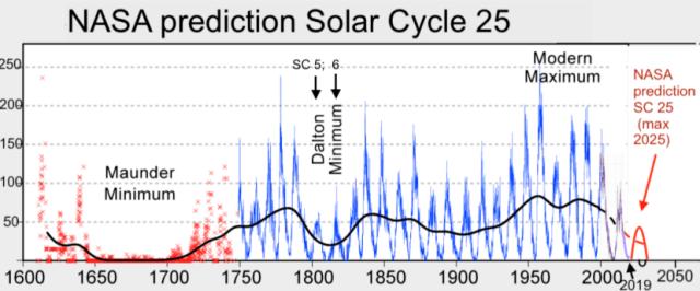 11 Scientific Predictions For The Upcoming Grand Solar Minimum Solar-Cycle-25-NASA-full
