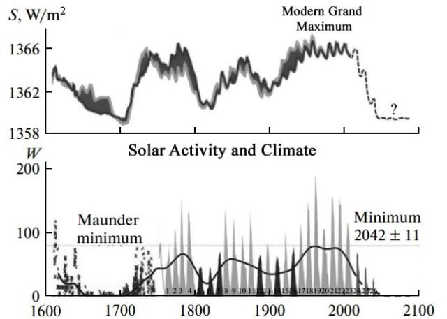 11 Scientific Predictions For The Upcoming Grand Solar Minimum Cooling-Forecast-Solar-Abdussamatov-2012-crop
