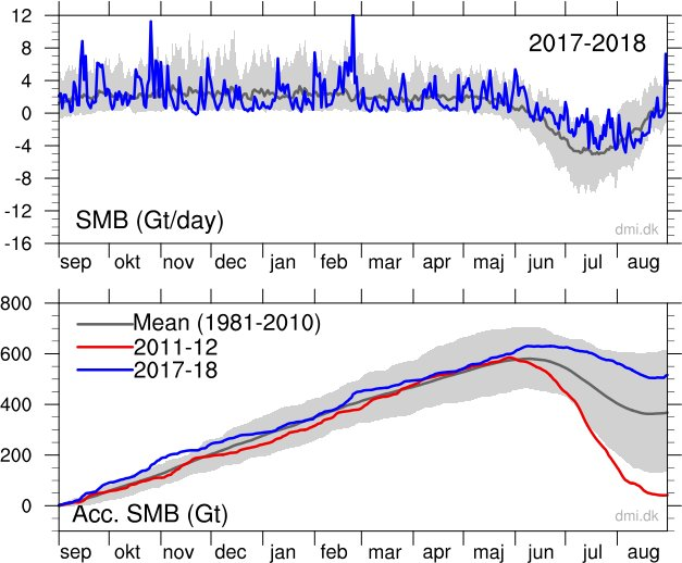Greenland Gained 349 Billion Tonnes of Ice Over the Past Year + Record  October SMB Gains - Electroverse