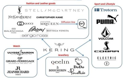 kering - all brands