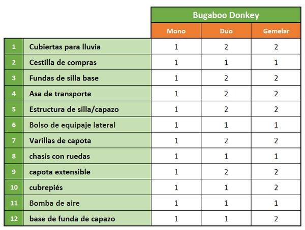 Bugaboo Donkey comparativa
