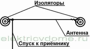 komnatnaja-antenna