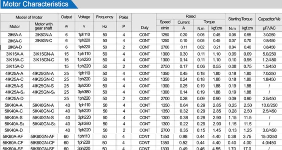 AC Gear motor data