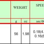 Analog Servo motor Data 2