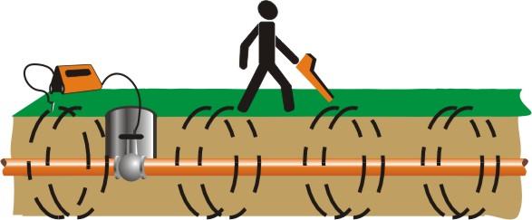 Способы определения повреждения кабеля