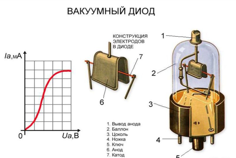 vakuumnyj-diod