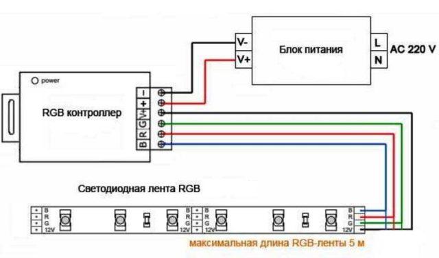 Om emellertid det här systemet är anslutet till 220 V LED-band av hög effekt (från 14 W / m eller mer), på var och en av LED-lamporna, är det en märkbar spänningsfall, som ett resultat av tejpens ytterläggande kant lyser mycket svagare . Om ett multicolor RGB-band är anslutet med ett sådant diagram, kan det inte skina med dessa färger. För att bli av med detta fenomen är varje tejp ansluten till strömkällan från två sidor.