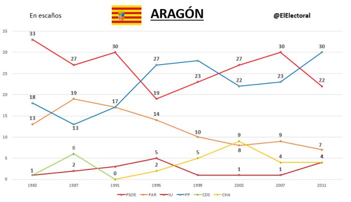 Elecciones Aragón Históricas