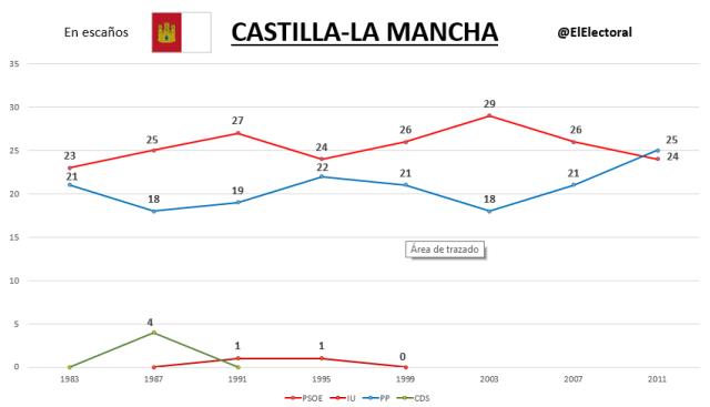 Elecciones Castilla-La Mancha Históricas
