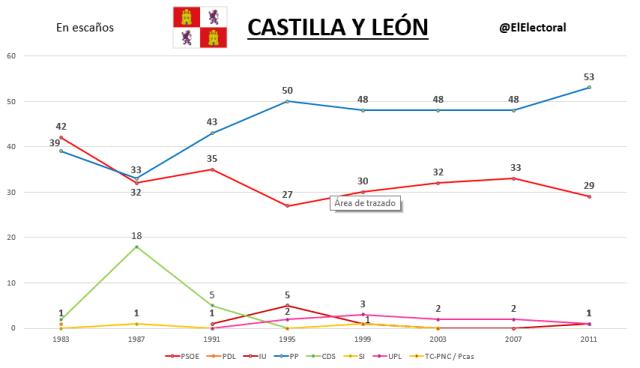 Elecciones Castilla y León Históricas