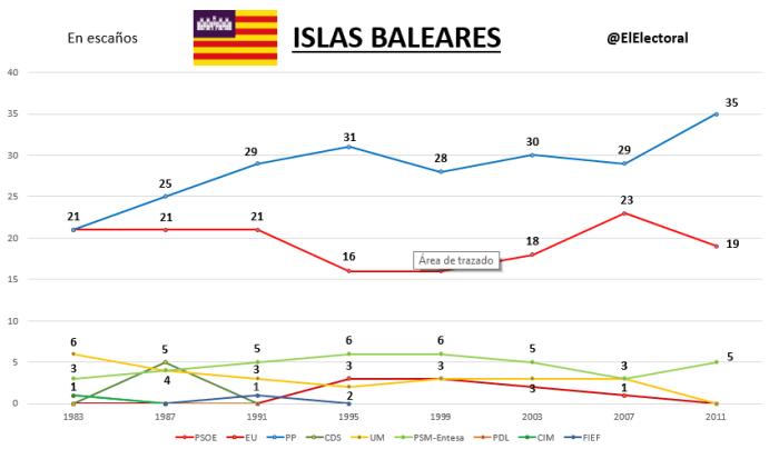 Elecciones Islas Baleares Históricas