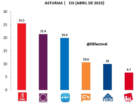 Encuesta Asturias CIS