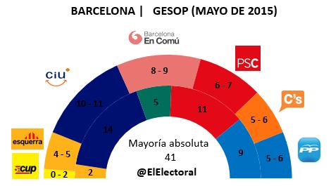 Encuesta electoral Barcelona