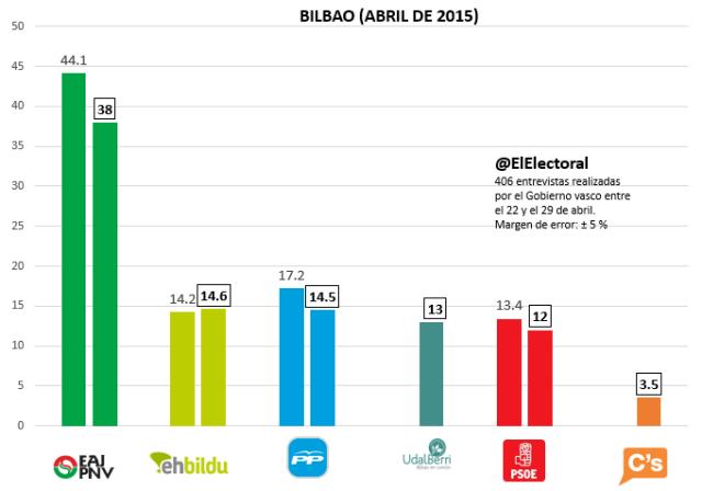 Encuesta Bilbao Abril
