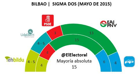 Encuesta electoral Bilbao