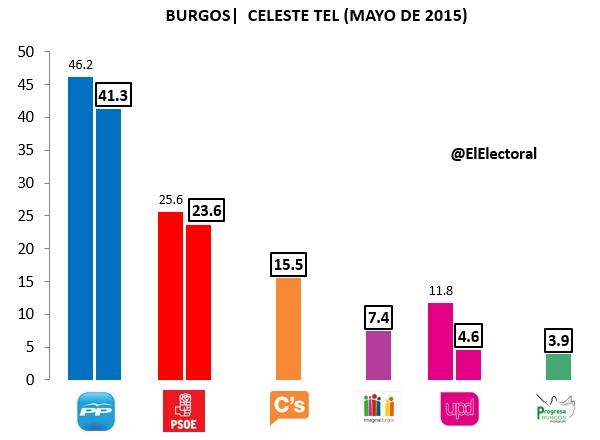 Encuesta electora Burgos