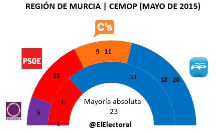 Encuesta CEMOP Murcia Mayo en escaños