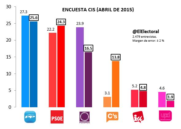Encuesta electoral CIS