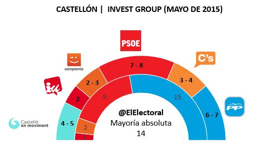 Encuesta Castellón Mayo en escaños