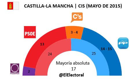 Encuesta Castilla-La Mancha CIS en escaños