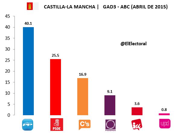 Encuesta Castilla-La Mancha GAD3 Abril