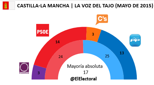 Encuesta electoral Castilla-La Mancha