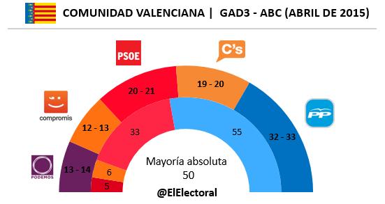 Encuesta electoral Comunidad Valenciana