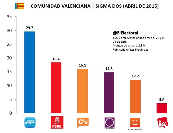 Encuesta Comunidad Valenciana Sigma Dos Abril