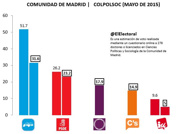 Encuesta Comunidad de Madrid COLPOLSOC Mayo