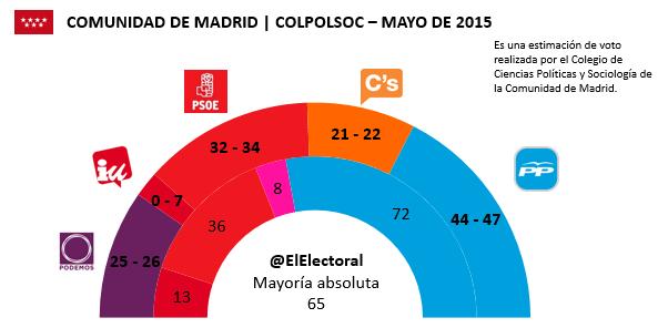 Encuesta Comunidad de Madrid Mayo