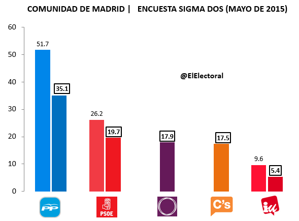 Encuesta Comunidad de Madrid Sigma Dos (Mayo)