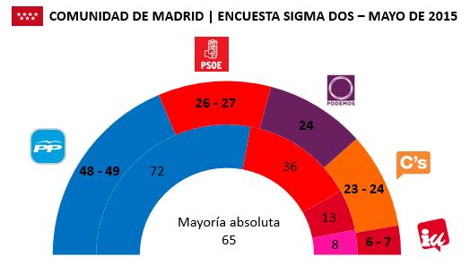 Encuesta Comunidad de Madrid Sigma Dos en escaños (Mayo)