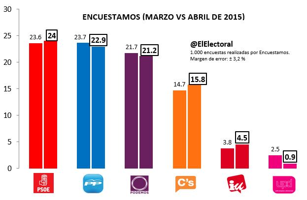 Encuesta electoral Encuestamos Marzo y Abril