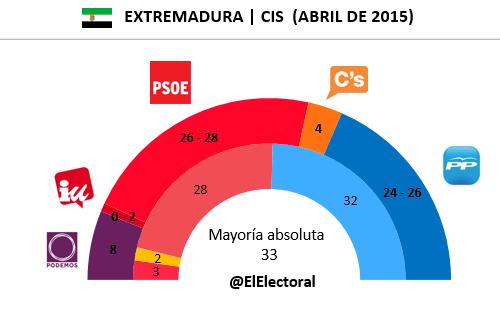 Encuesta Extremadura CIS en escaños