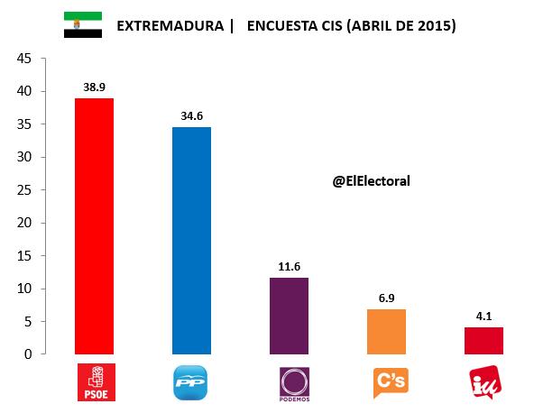 Encuesta Extremadura CIS