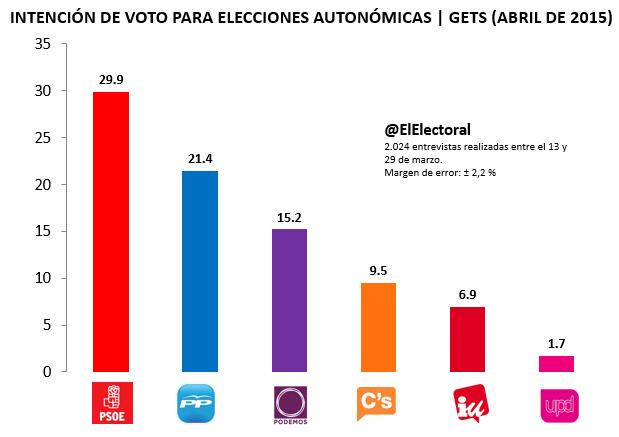 Encuesta GETS Abril Elecciones autonómicas