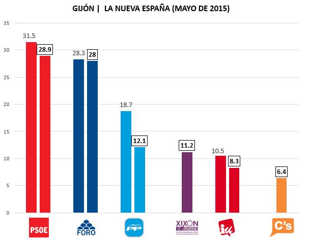 Encuesta electoral Gijón