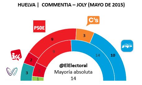 Encuesta electoral Huelva