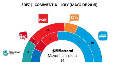 Encuesta electoral Jerez