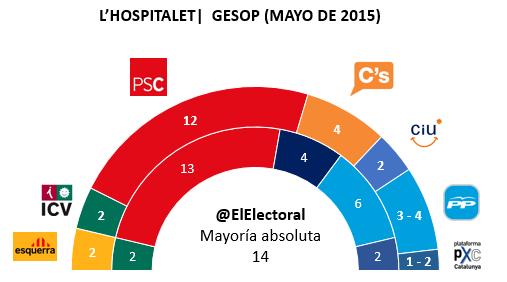 Encuesta electoral L'Hospitalet de Llobregat