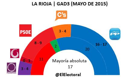 Encuesta electoral La Rioja