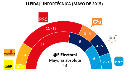 Encuesta electoral Lleida